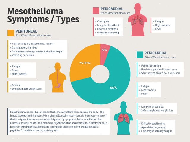 What is mesothelioma? This form of cancer affects lung tissue and can cause significant symptoms, including chest pain and difficulty breathing.