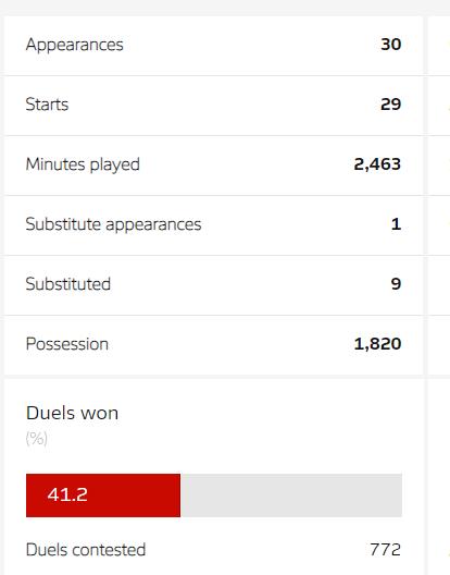 Kai Havertz Stats - Bundesliga 2019/2020