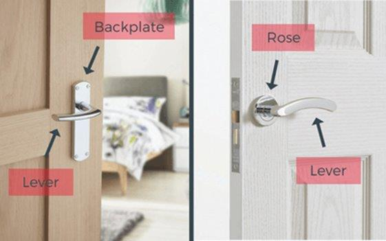 If you fit handles on a new door, you will need to install a latching mechanism, a UK standard mortice latch or a mortice lock. You must calculate the backset measurement required for your latch or locking mechanism.