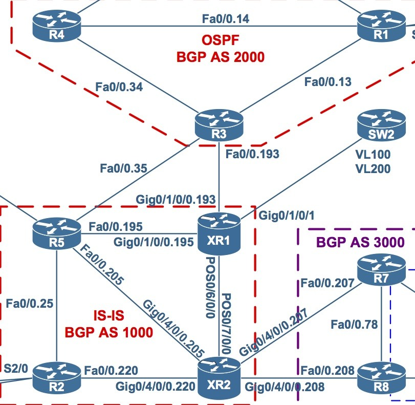 CCIE Service Provider Lab - Everything You Must Know