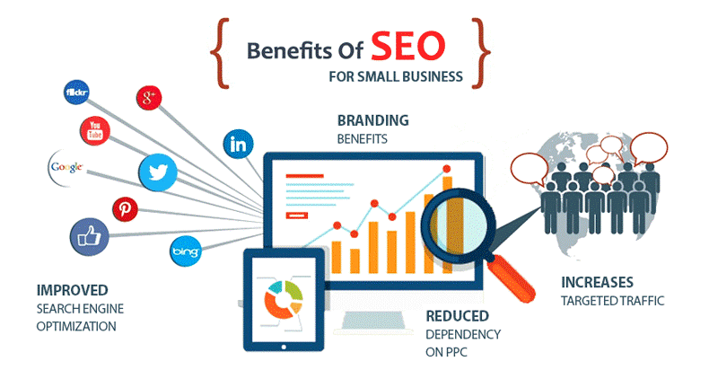 Search engine optimization (SEO) is the process of optimizing a website to ensure high rankings in search results and more organic traffic instead of paid ones. The same can be applied to eCommerce.