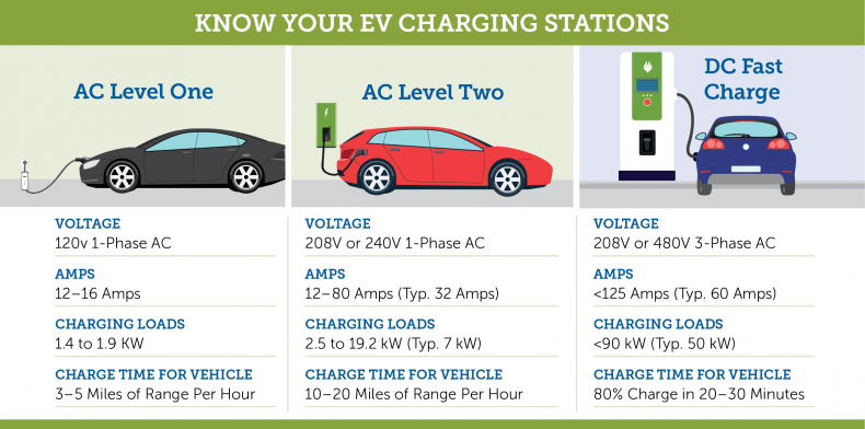 EV charging level depends on the resources and driving conditions of the car owner!