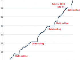 US Federal Debt And Crisis